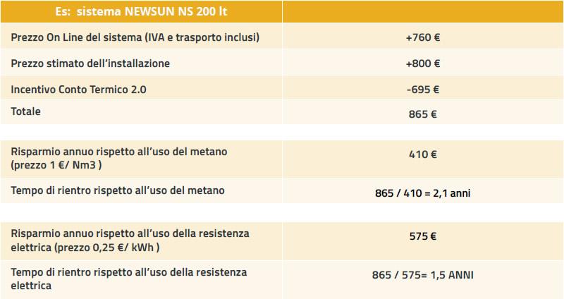 pannelli solari a circolazione naturale tabella 3