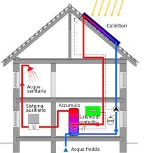 pannelli solari a circolazione forzata newsun