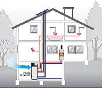 boiler in pompa di calore newsun